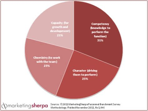 Marketing research sample resume
